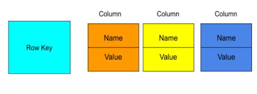 nosql column family data stores