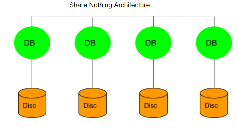 share nothing architecture nosql