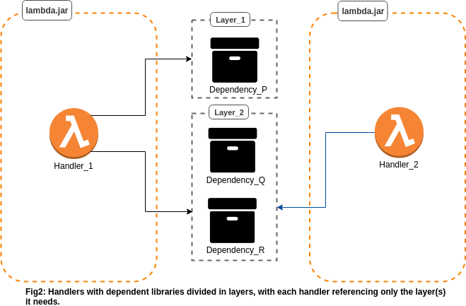 Smart Dependency Management with Lambda Layers - blazeclan