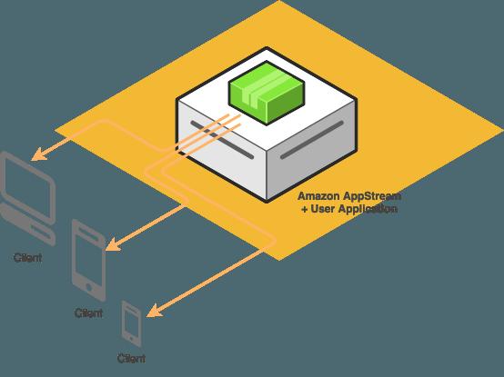 appstream 2.0 microsoft azure