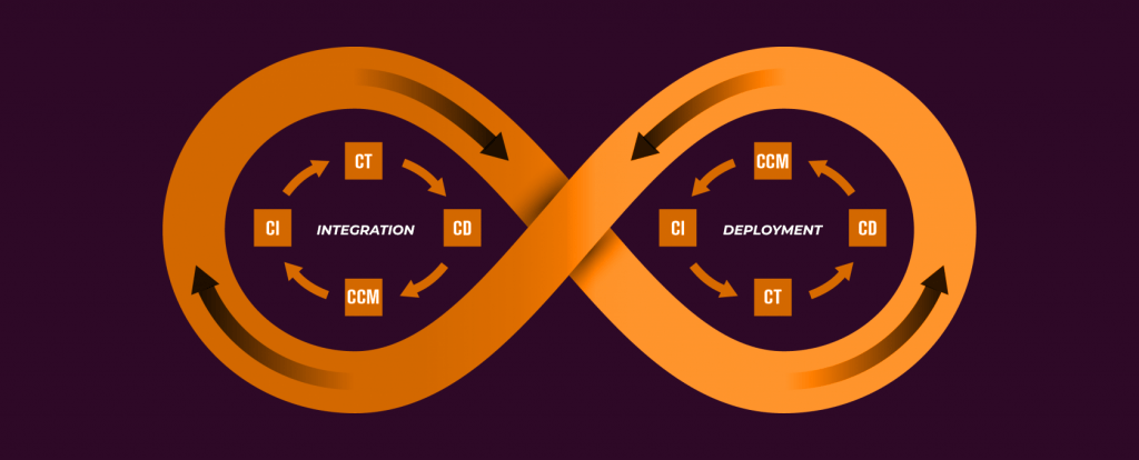 Cloud-Native DevOps CI/CD
