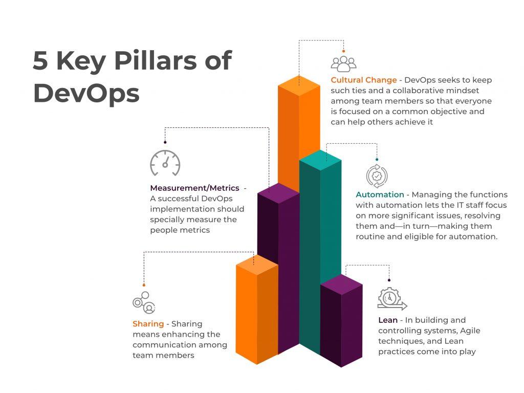 5 pillars of devops